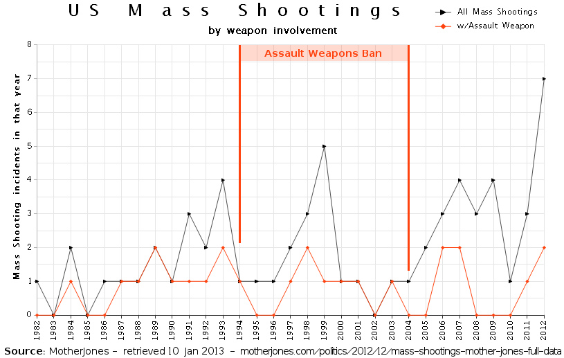 Mass Shootings on the Rise