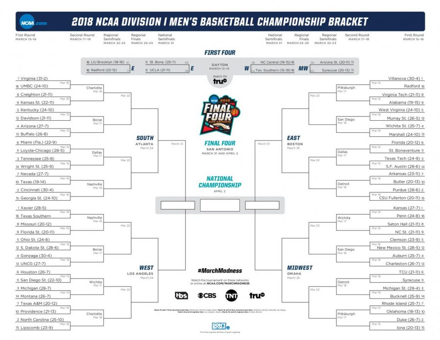 Here's what the bracket looks like that many people fill out for March Madness.