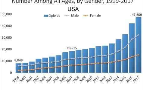 Blame for Ohio Opioid Epidemic Lands on Big Pharma